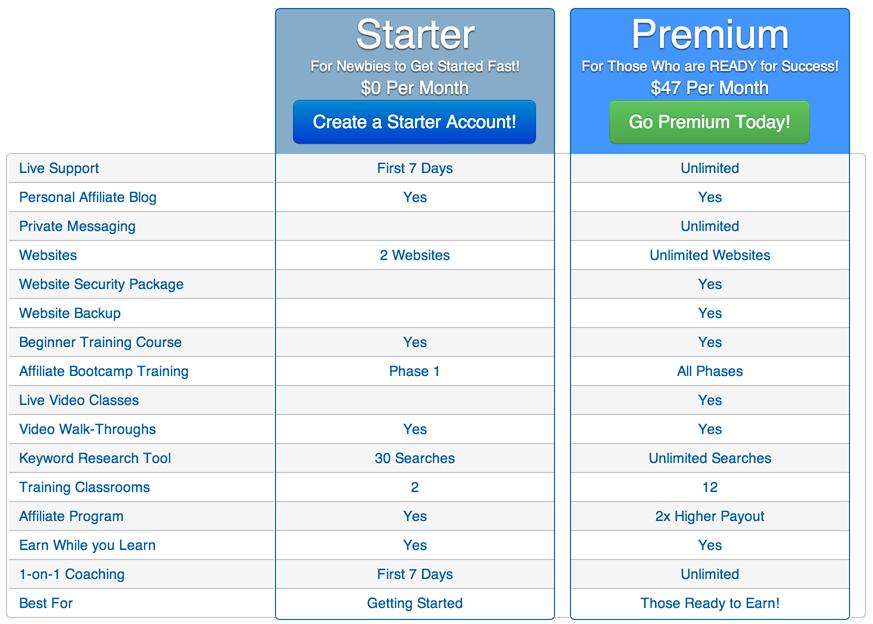 WA-Stater vs Premium