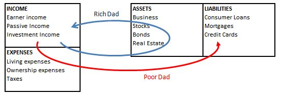 rich_dad_poor_dad_cashflow_diagram