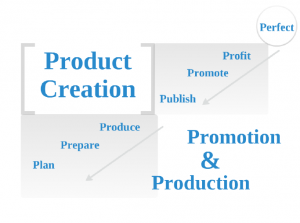 ClickBank Product Creation